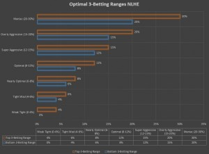 Optimal 3-Bet Ranges NLHE