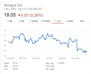 Amaya Chart